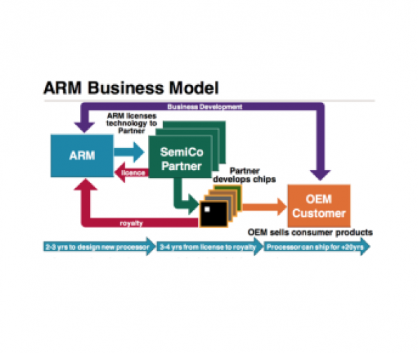 Freedom to experiment and test before you invest | ARM