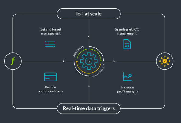 Arm brings automation to IoT connectivity management