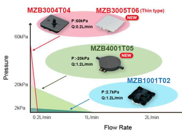 Murata low-noise, small, thin microblowers