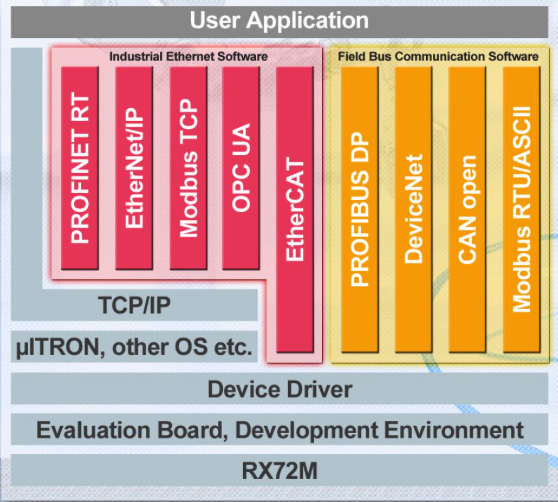 Renesas RX72M Industrial Network Solution