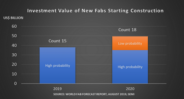 $50 billion in spending on new fabs in 2020
