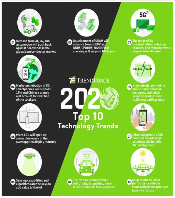 Top Technology Trends 2020.Top Ten Trends For Industry In 2020