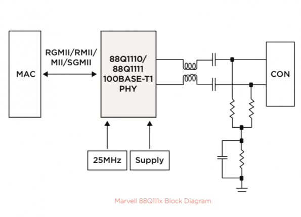 Low Power Automotive Ethernet PHY