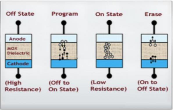 Dialog licenses non-volatile memory to GloFo