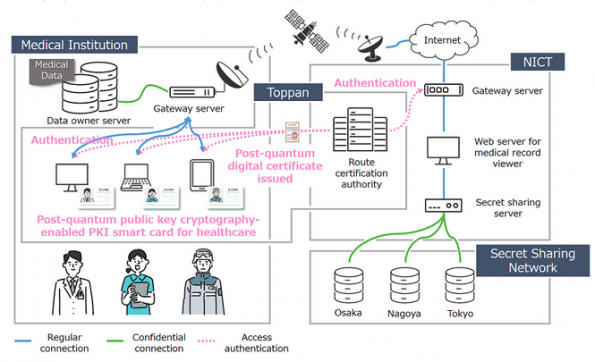 Japan's Toppan to develop smartcard quantum cryptography