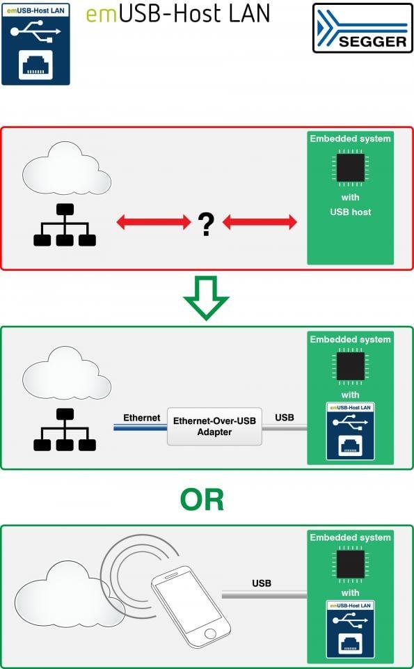 LAN or cloud connectivity through a USB host interface