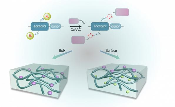 Function boost for polymer sensor chips