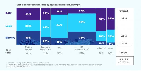 Telecom chip shortage to continue through 2023