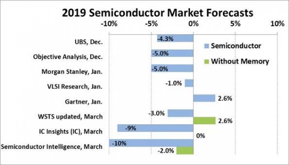 Le marché monial des semi-conducteurs en baisse de10% en 2019?