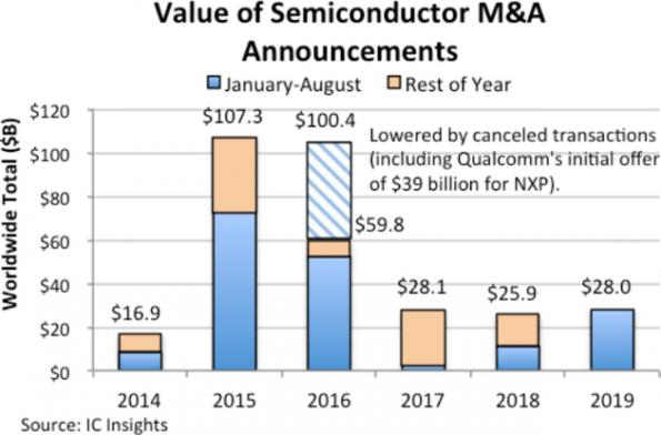 Semiconductor M&A picking up in 2019