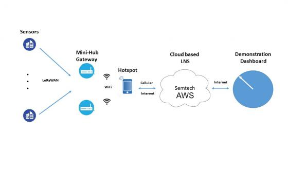 Semtech's Smart Building Kit connects direct to AWS