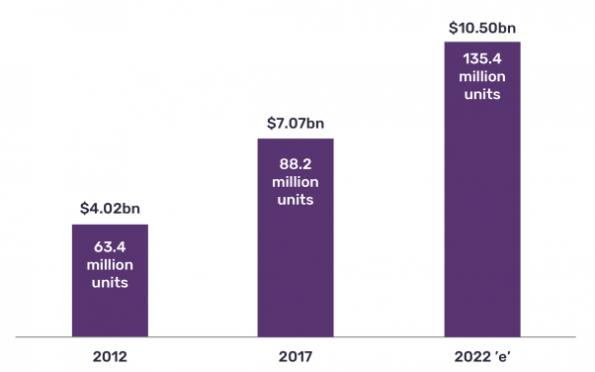 Global smart meter market to top $10bn by 2022