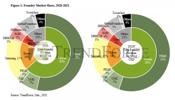 SMIC growth controlled by US licensing