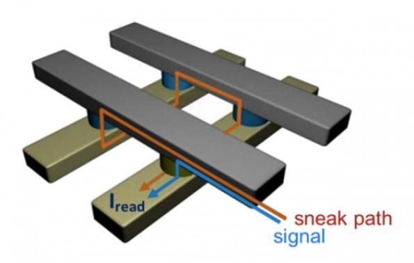 Selector transistor promises broad impact across memory types