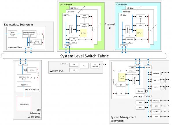 Quad core IP for edge AI data processing