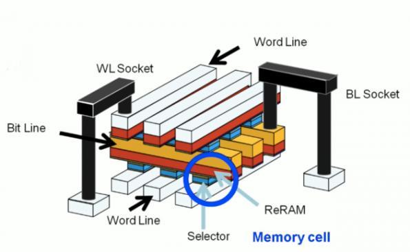 Will Sony launch cross-point nonvolatile memory?