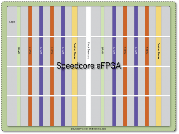16nm FinFET+ Speedcore eFPGA technology validated for production