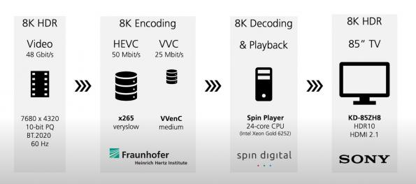 VVC demo shows 8K video compression