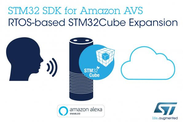 Software provides voice control for STM32 MCUs using Amazon Alexa