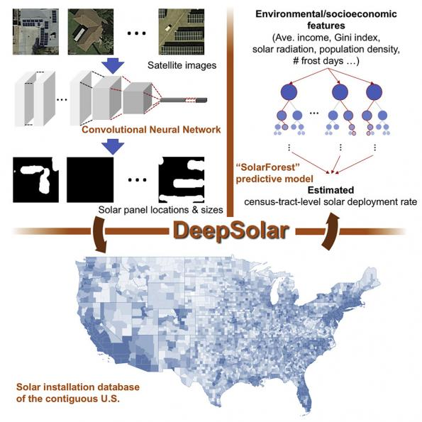 AI identifies all the solar panels in the US