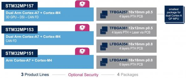Power chip enables ST's first multicore Linux IoT processor