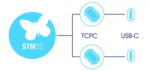 Free TCPM software helps migration to USB-PD 3.0 Power Delivery