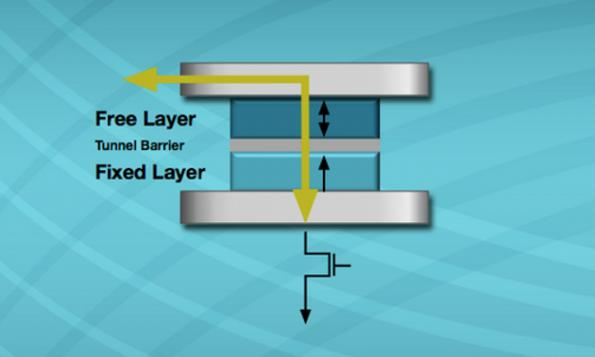 Lossy Everspin takes MRAM partnership down to 12nm