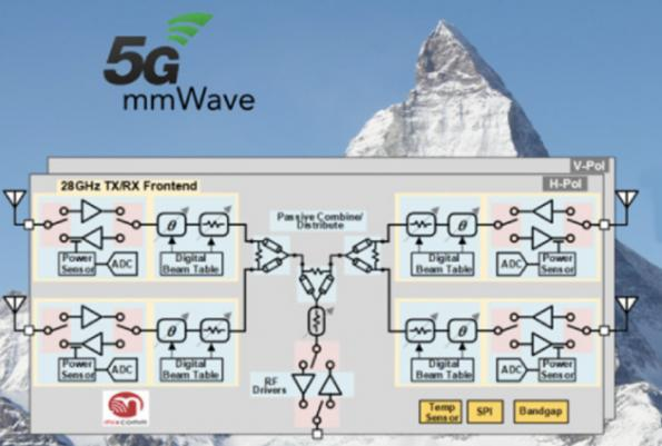 Startup launches 5G front-end beamforming IC