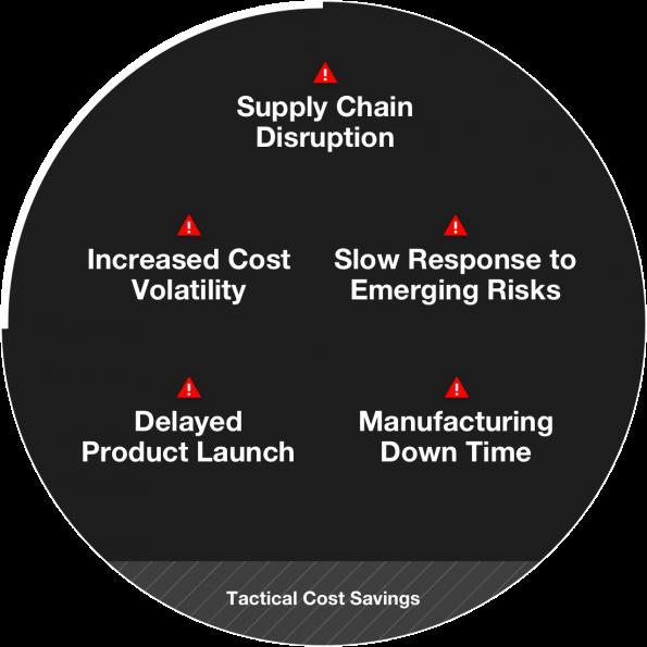 Siemens in $700m supply chain buy