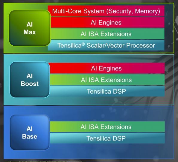NXP teams for Tensilica's latest AI cores