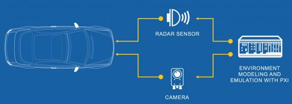 Driving towards the automotive radar test