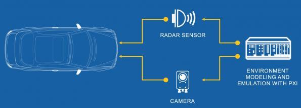 Driving towards the automotive radar test