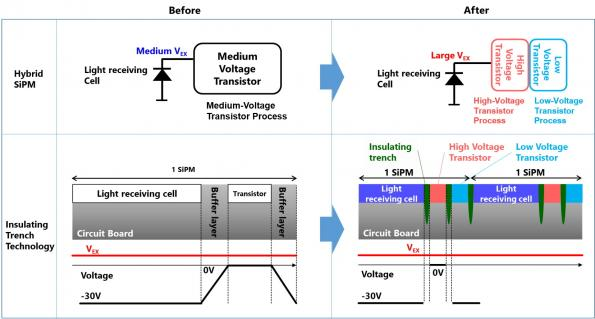 Toshiba expands solid state lidar to smart cities