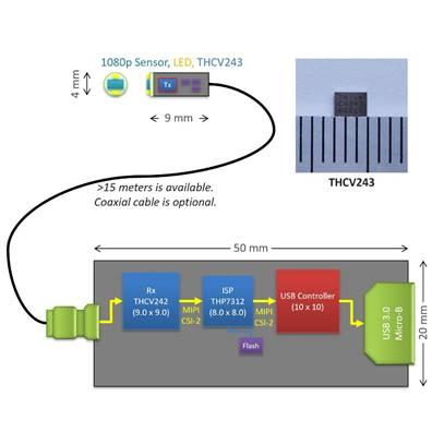 Thine has announced the high-volume availability of the company's THCV243 MIPI CSI-2 serializer IC.