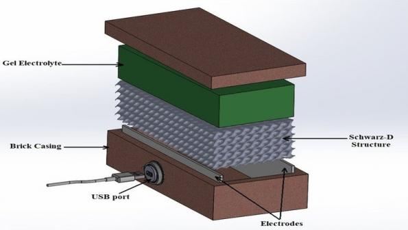 3D printed thermogalvanic brick provides power
