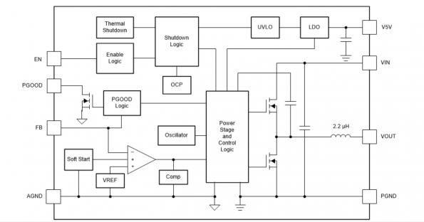 Block diagram of the TPSM53604 DC-DC converter from Texas Instruments