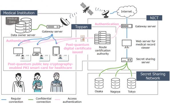 Post-quantum smartcard tech for health data scheme