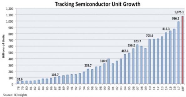 semiconductor shipments set to exceed 1 trillion devices in 2018