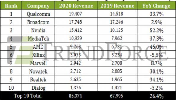 Nvidia et AMD progressent de 50% sur un an