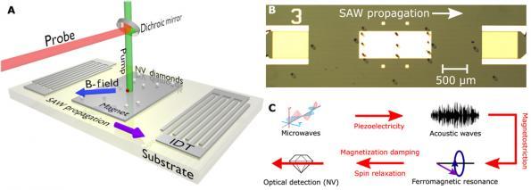 Diamond nanofilm slashes power for magnetic sensors