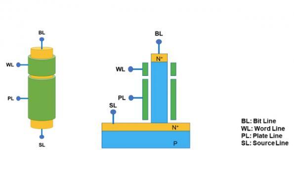 Unisantis unveils vertical, capacitor-less DRAM