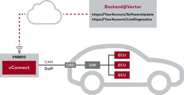 Vector has introduced vConnect, a comprehensive Over-The-Air (OTA) solution for the most important automotive applications.