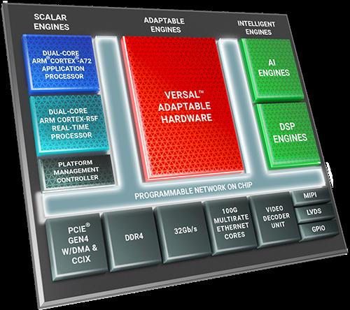 Versal Core FPGA Development Kit for space