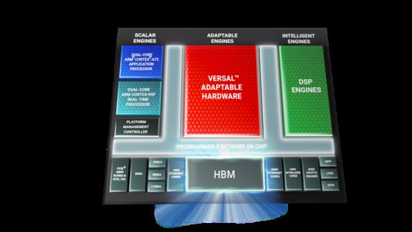 Xilinx adds HBM2e fast memory to FPGA