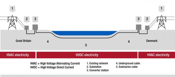 Suppliers chosen for world's longest undersea HVDC power cable