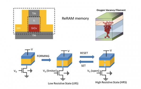 Weebit, Leti to demo SiOx ReRAM in neuromorphic application