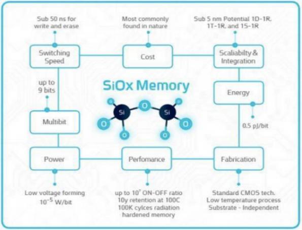 China's XTX adopts Weebit's ReRAM
