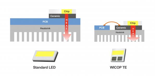 Thermal packaging boost for LEDs in Electric Vehicles