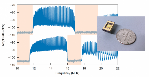 Nanoscale MEMS Resonator Structure Yields Controllable MHz-Range Filter, Isolator