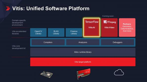 Xilinx has introduced Vitis, a unified software platform to allows new developers to get the most out of the company's hardware adaptability.